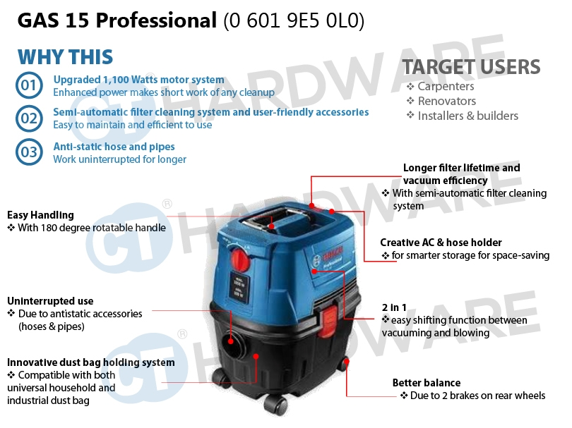 GAS15 Features
